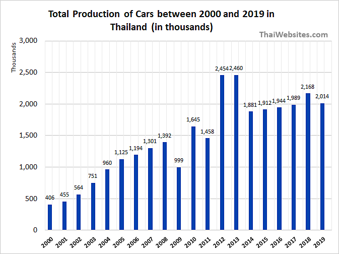 Total Car Production in Thailand from 2000 to 2019