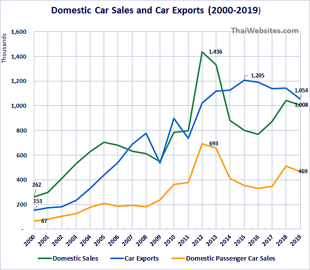 Domestic Car Sales, Car Exports from Thailand from 2000 to 2019