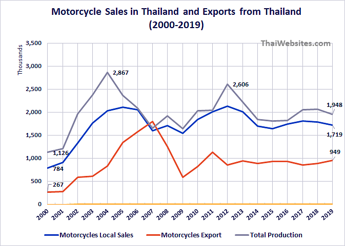 Motorcycle Sales, Local Market, Exports from Thailand from 2000 to 2019