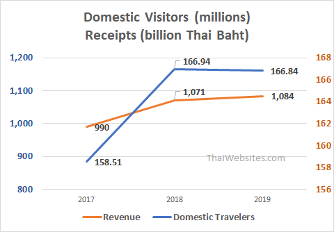 Domestic Travelers from 2017 to 2019 in Thailand